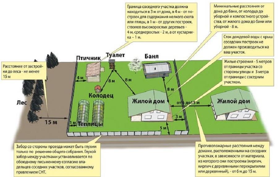 планирование загородного участка под строительство дома
