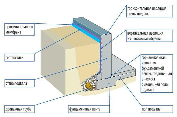 гидроизоляция сооружений