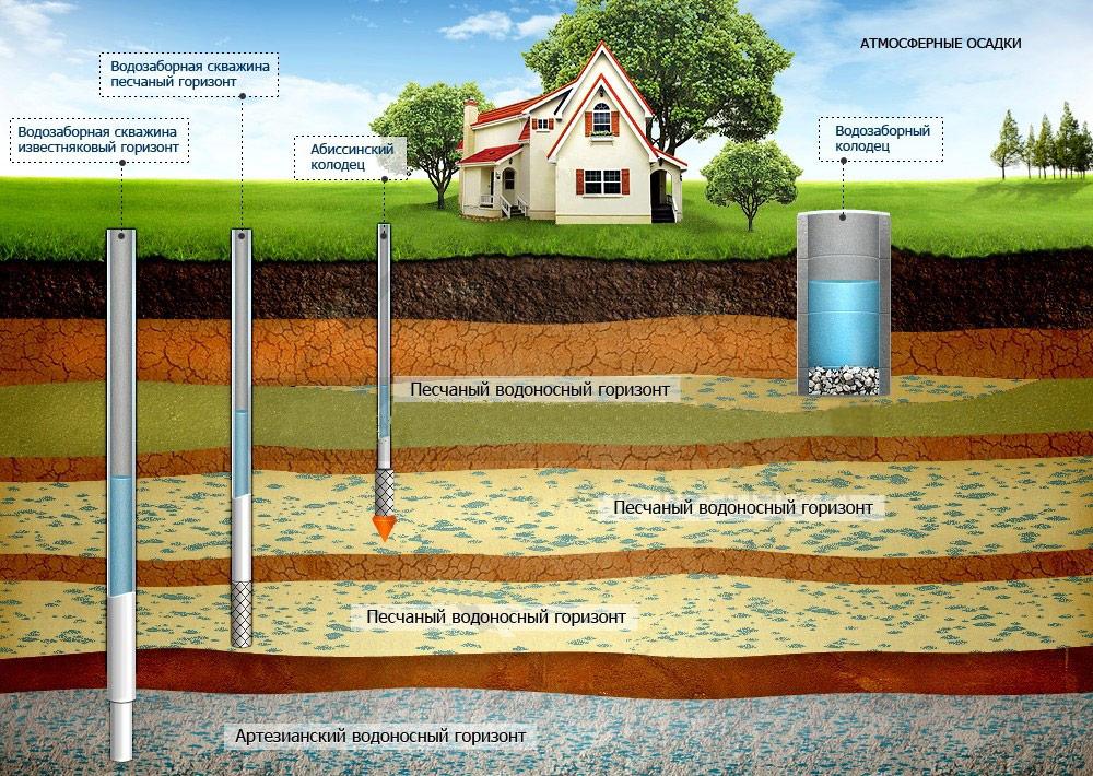действий Еще на сколько хватает воды из колодца есть основное