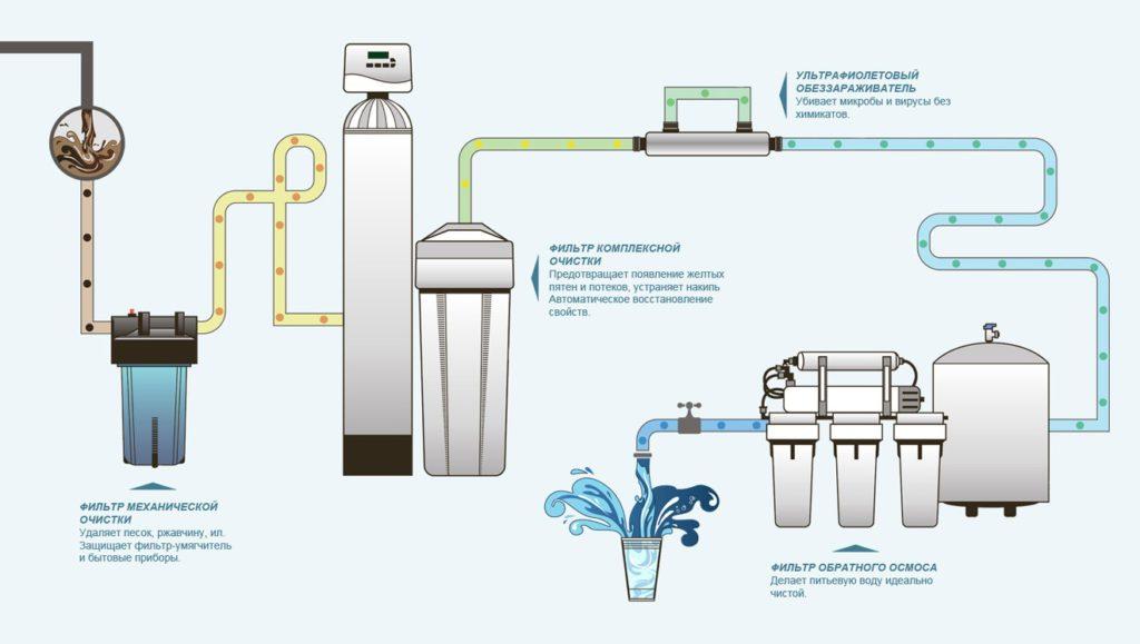 система водоподготовки для загородного дома