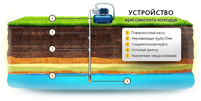 бурение абиссинского колодца в Нижегородской области