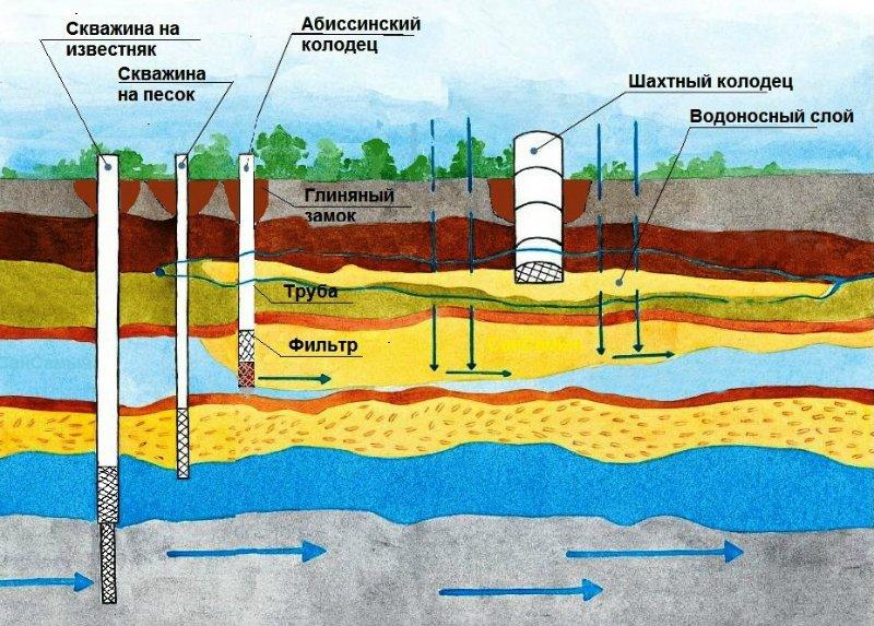 водозаборные сооружения в Нижегородской области