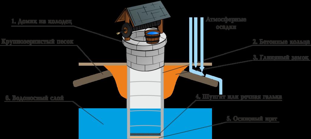 Как правильно сделать колодец из бетонных колец для водопровода 131