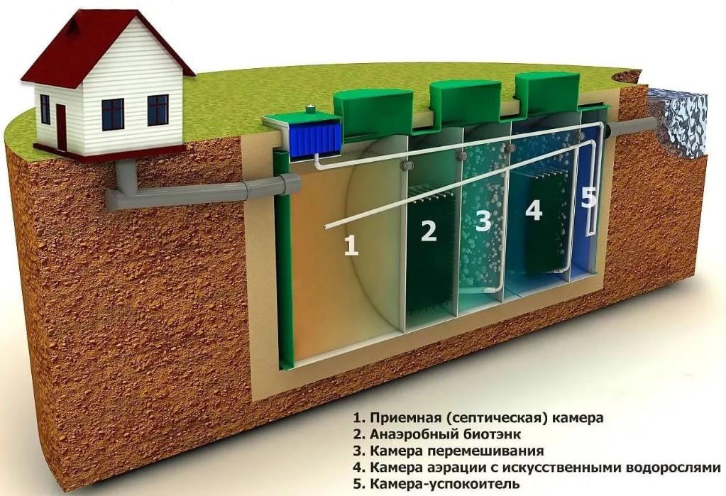 Заказать обслуживание септика в Нижегородской области