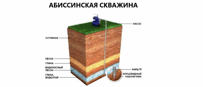 Бурение абиссинских скважин в Нижегородской области