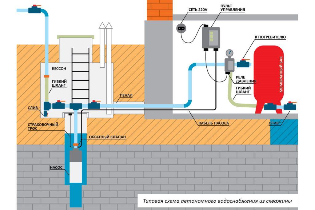 Типовая схема системы водоснабжения из скважины для загородного дома
