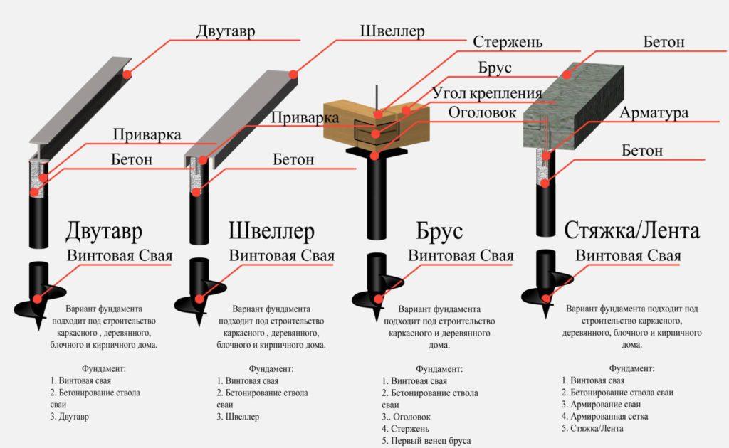 Варианты обустройства фундамента на свайно-винтовой основе в Нижегородской области