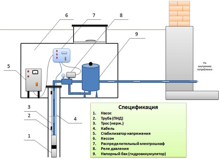 Качественное обустройство скважин с подводом воды в дом в Нижегородской области