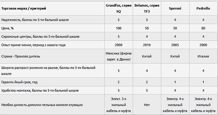 Марки и параметры скважинных насосов