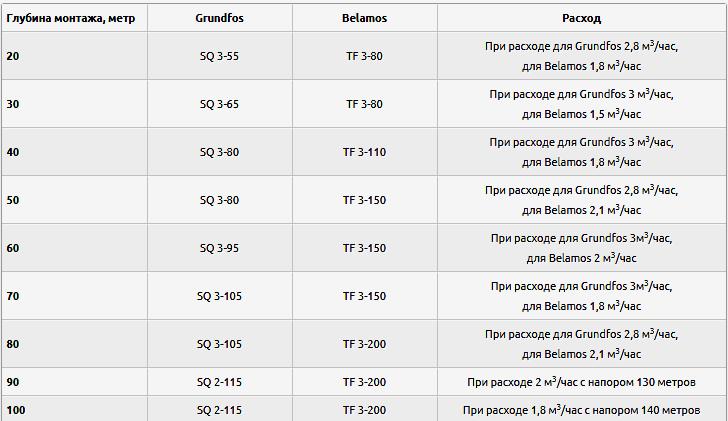 Таблица параметров насосов для скважины