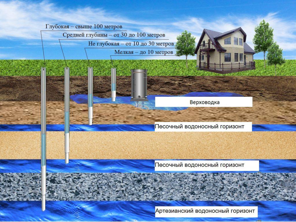 Бурение различных конструкций скважин в Нижегородской области