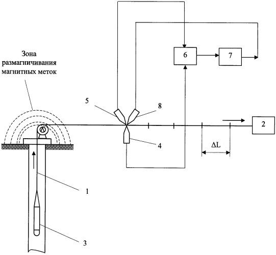 Как проверить глубину скважины