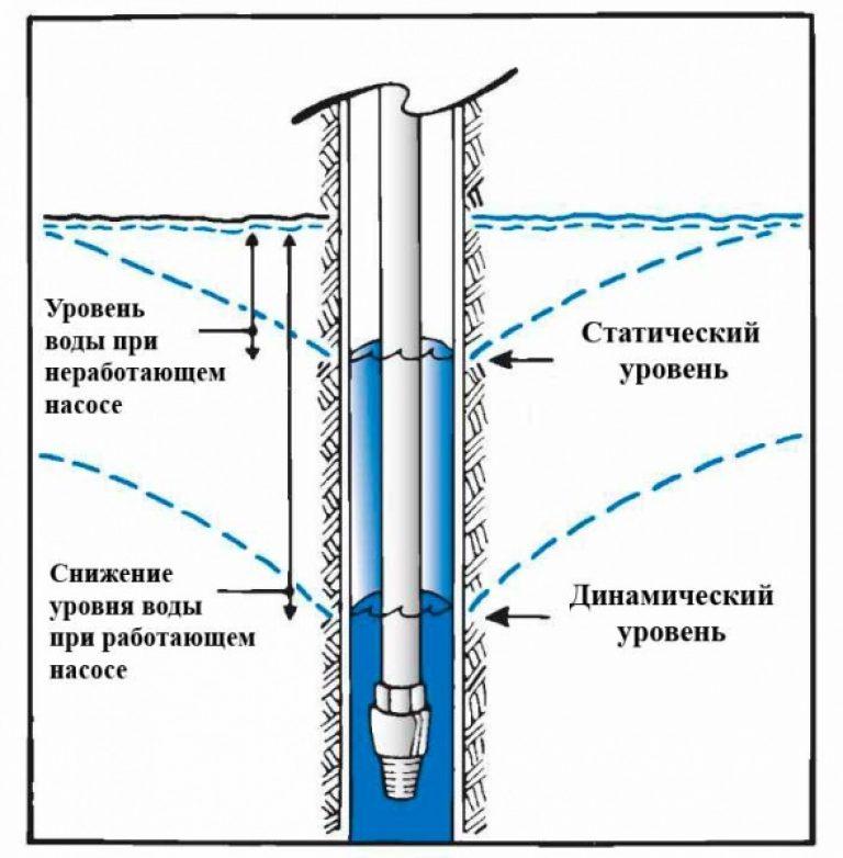 Статический и динамический уровень скважины на воду