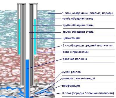 Бурение промышленных скважин на воду в Нижнем Новгороде