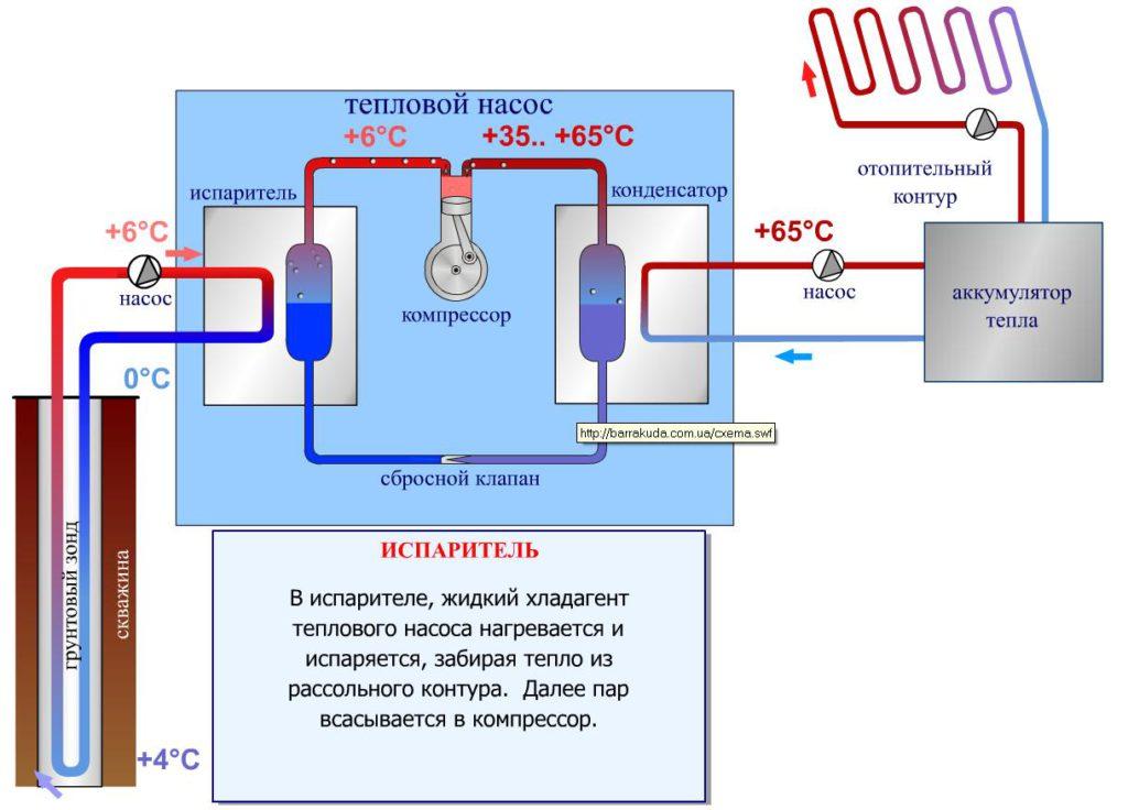 Бурение скважин под геотермальное отопление в Нижегородской области
