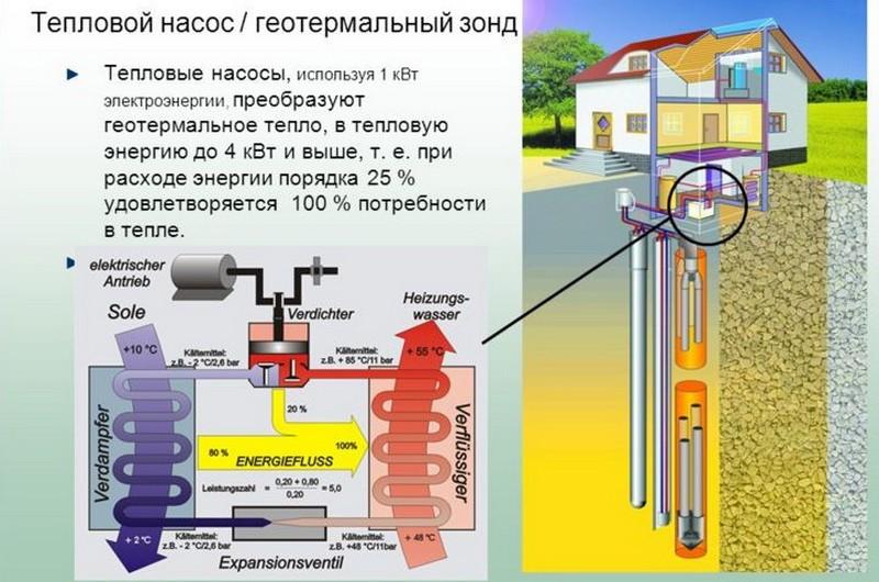 Геотермальное отопление загородного дома в .Нижегородской области