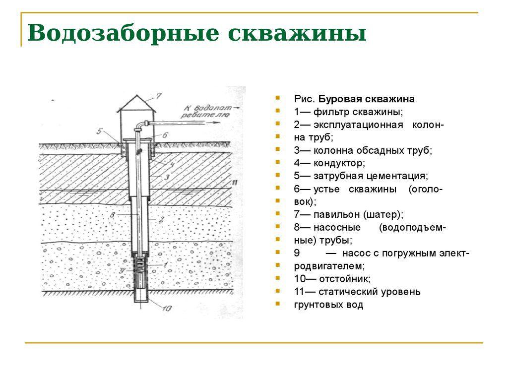 заказать проект на водозаборную скважину в Нижнем Новгороде