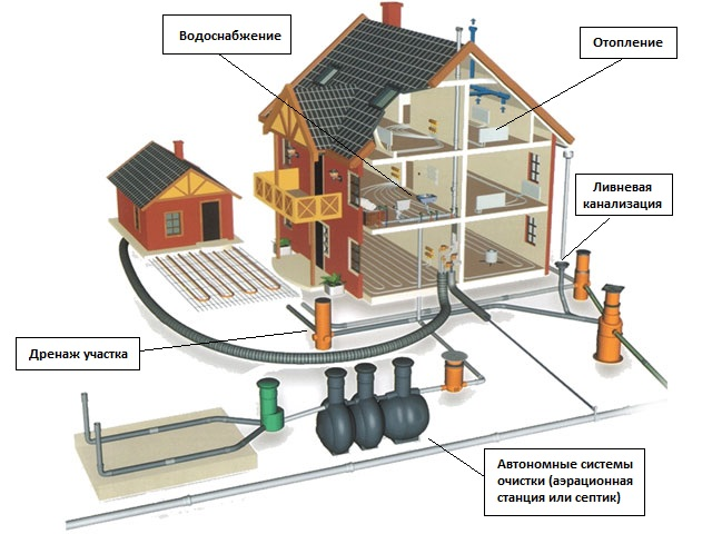 Заказать монтаж водоснабжения, отопления и канализации в Нижнем Новгороде