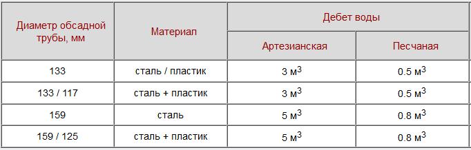Параметры скважин на воду фильтровая и артезианская